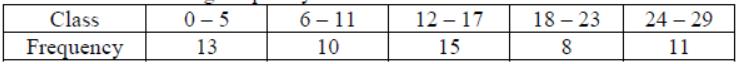 Worksheets For Class 10 Mathematics Statistics